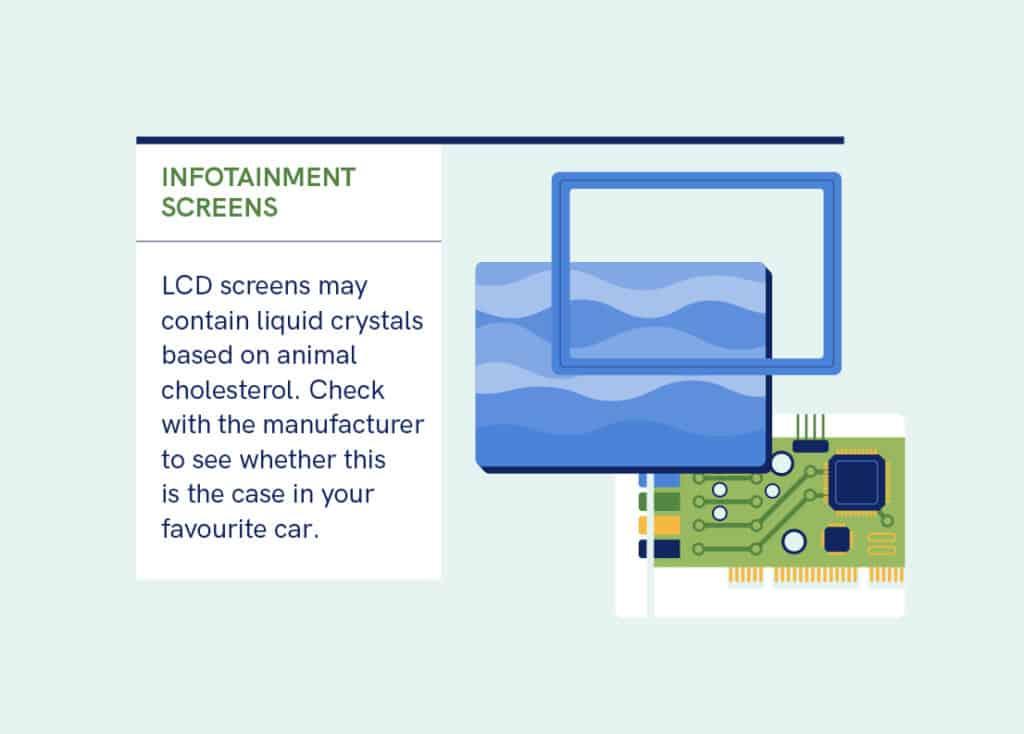 Infografika ilustrująca materiały, z których wykonuje się ekrany LCD umieszczane w samochodach.
